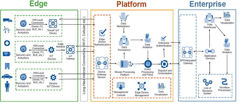 gartner-iot-reference-architecture