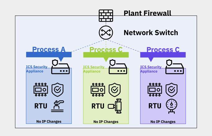 diagram_a-ot-approach-ics-segmentation_mission-secure.png