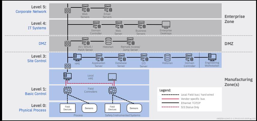 purdue-model-architecture