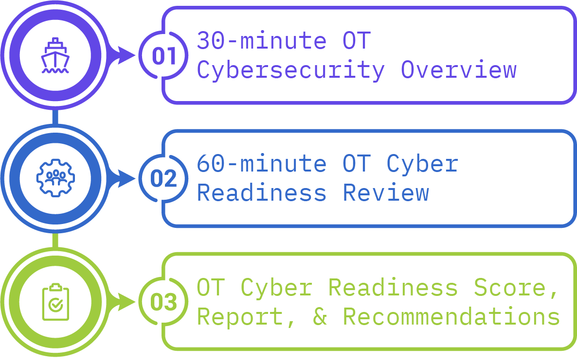 ot-cyber-readiness_mission-secure