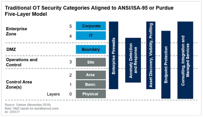 defense in depth for ot cybersecurity