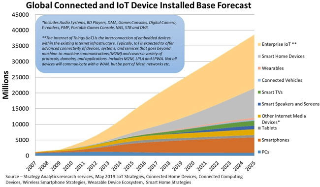 gobal-iot-device-installed-base-forecast