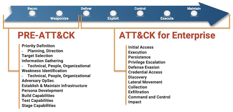 mitre attack framework