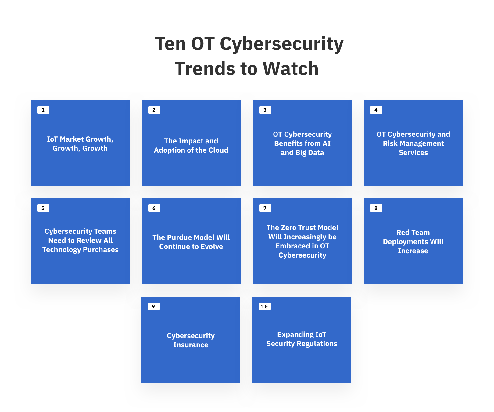 ten ot cybersecurity trends