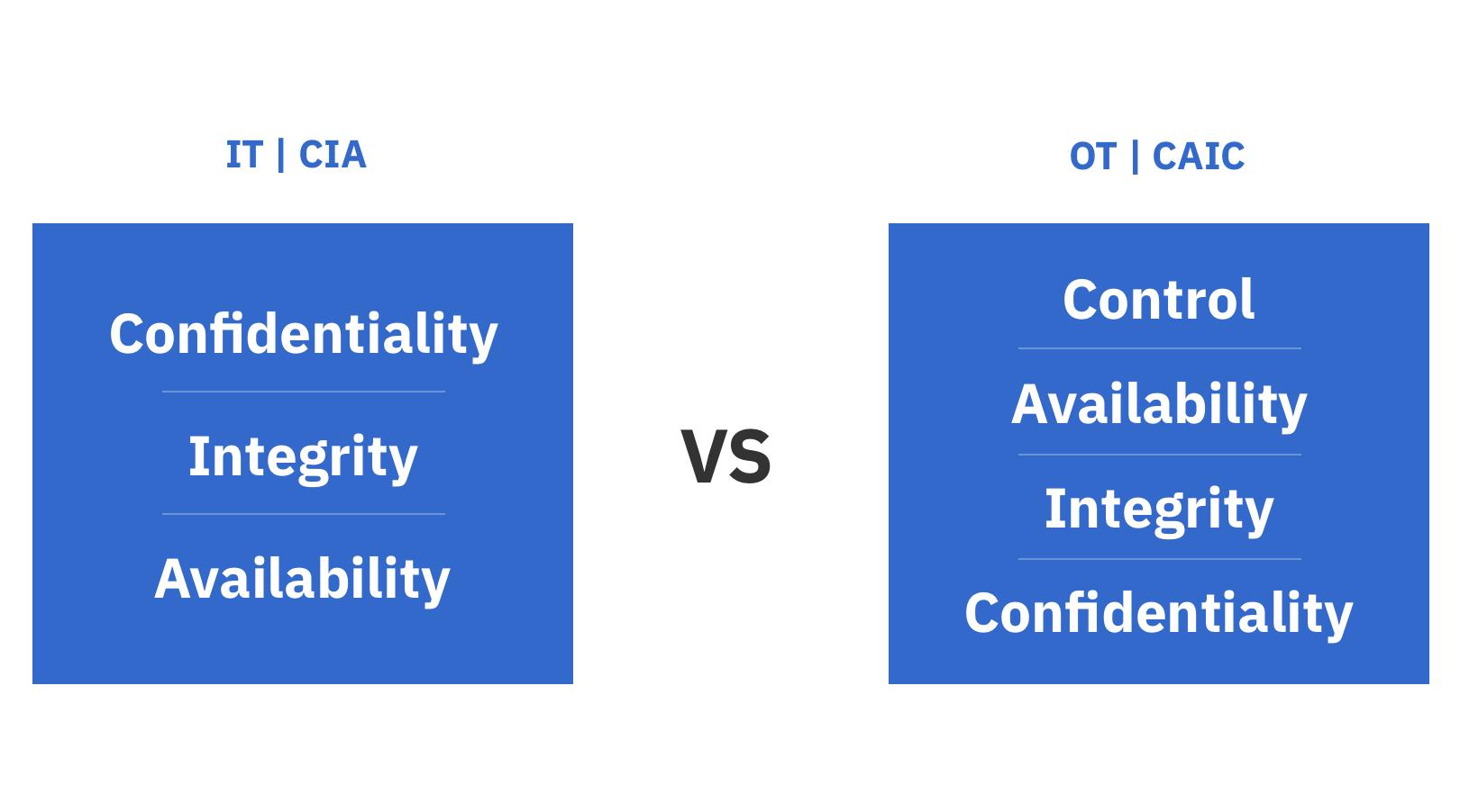 comparing IT models