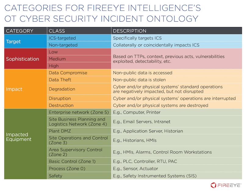 fireeye operational technology cybersecurity incident ontology