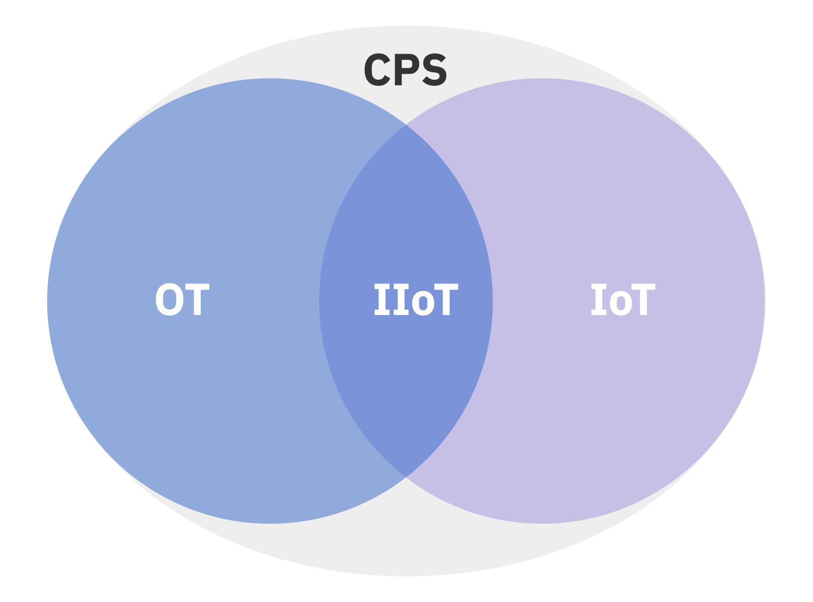 cps, ot, it, and iiot relationship