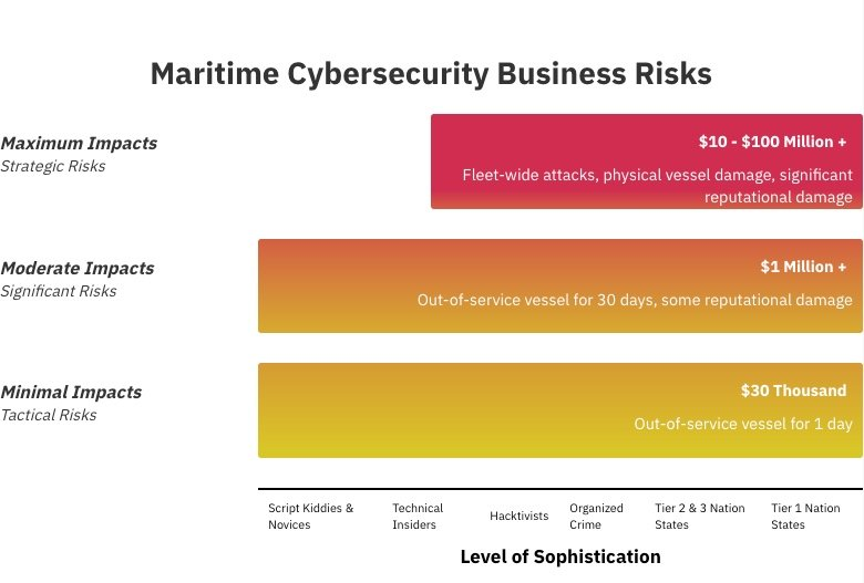 maritime cybersecurity business risks graphic